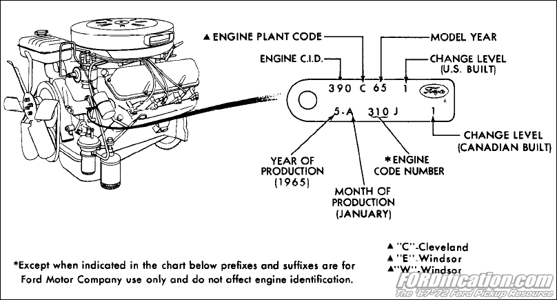 Ford Engine Serial Number Lookup - joefasr